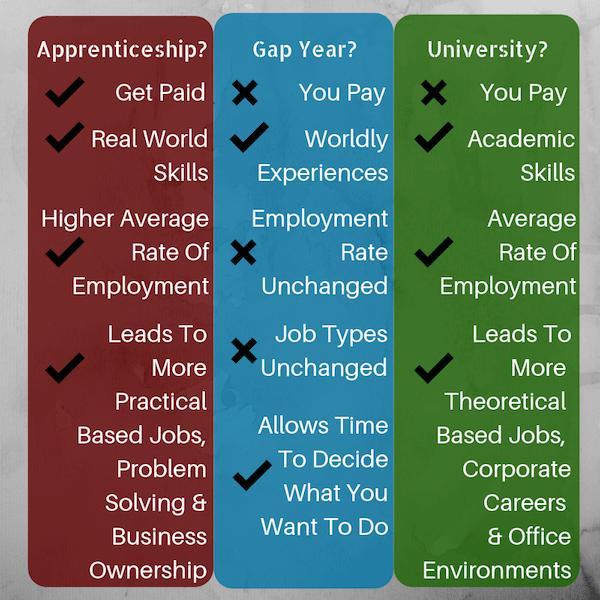 pros cons apprenticeship uni gap year